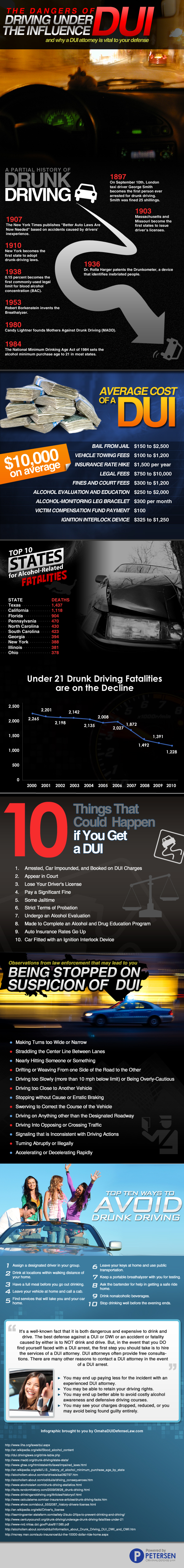 DUI costs, tips and information.