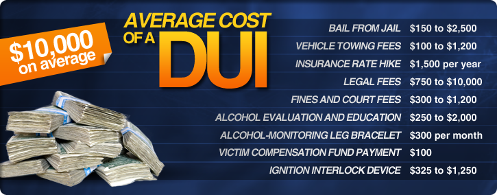 Omaha DUI Defense Cost